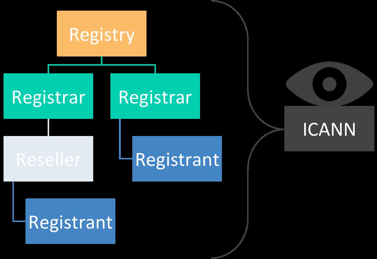 Registry-Registrar-Reseller-Registrant Octopoly